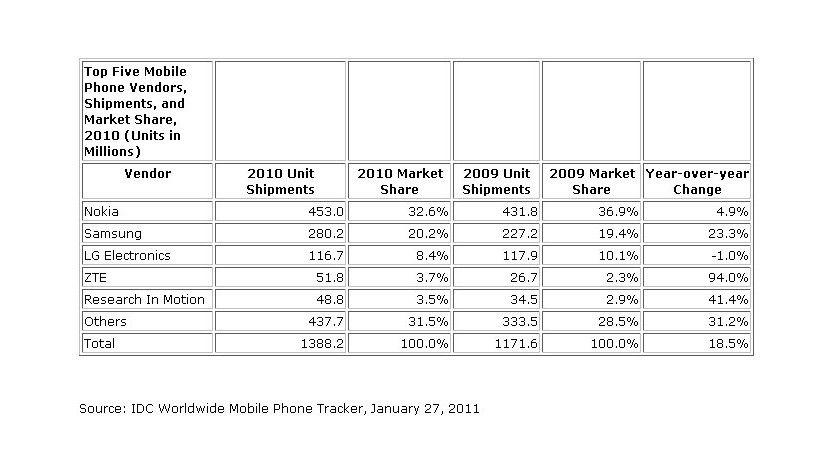 Mobiltelefon-Markt 2010: Der chinesische Hersteller ZTE kann große Wachstumsraten verzeichnen.