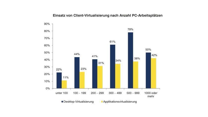 Client-Virtualisierung: Der Einsatz nimmt bei Unternehmen mit mehr als 1000 PC-Arbeitsplätzen wieder ab.