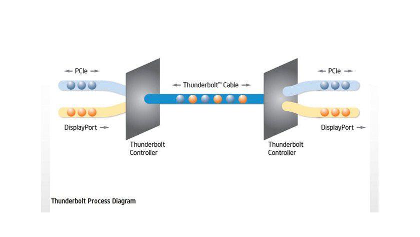 Thunderbolt: Mit Intels neuer optischer Übertragungstechnologie für Highspeed-Verbindungen sind 10 Gbit/s möglich. Als Protokoll werden PCI Express und DisplayPort genutzt.