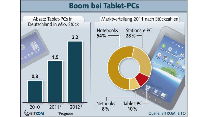 Wachstumsmarkt: Nach Angaben des BITKOM werden die Tablets im Jahr 2011 bereits 10 Prozent des Marktes für sich beanspruchen.