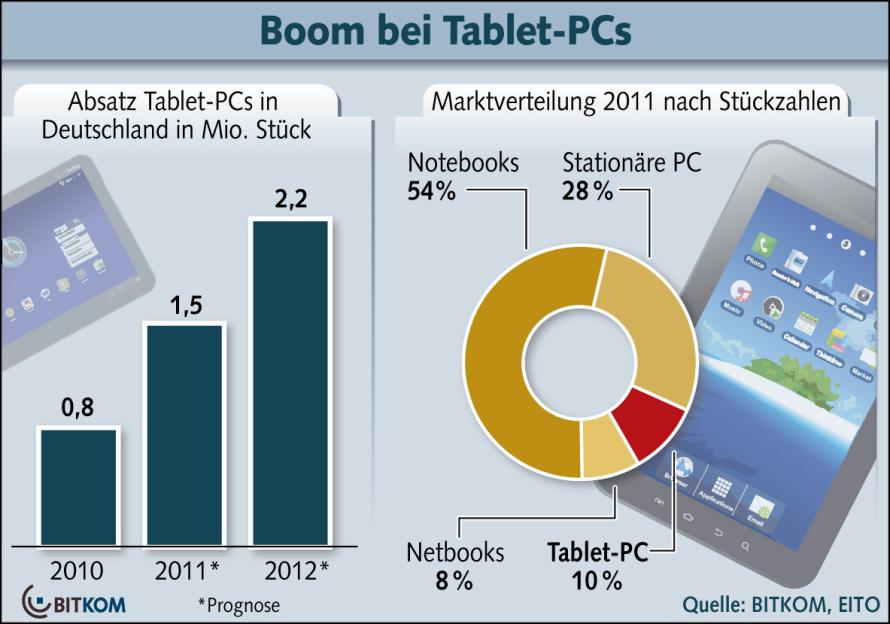 Tablet-PCs finden immer mehr Anhänger und haben die Netbooks bereits überrundet