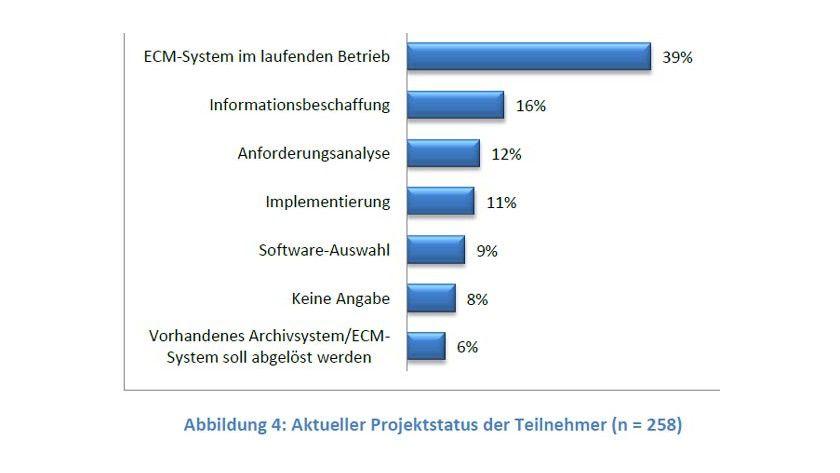 Nur 40 Prozent der Unternehmen haben laut BARC ein ECM-System produktiv im Einsatz.