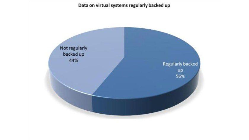 Nicht einmal die Hälfte der Firmen sicher Daten in virtualisierten Umgebungen regelmäßig.