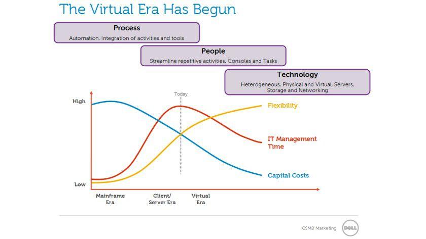 Virtualisierung soll die IT günstiger, einfacher und flexibler machen.