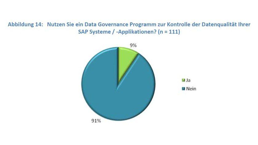 Den Forschern des BARC zufolge steht Data Governance in Unternehmen noch am Anfang.