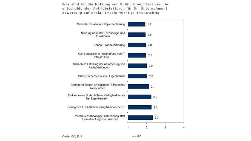 Kostensenkung: Einer IDC-Studie zufolge ist Personal durchaus ein Thema, denn hier könnte man mit Cloud Computing sparen.