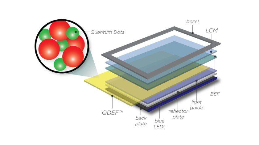 Details: Der neue Dünnfilmtechnik setzt auf spezielle Partikel, sogenannte Quantenpunkte, die in eine Polymermatrix eingebettet sind.