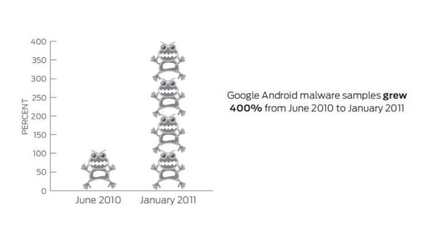 Illustration: Die Virenbedrohung hat sich zwischen Juni 2011 und Januar 2011 vervierfacht.