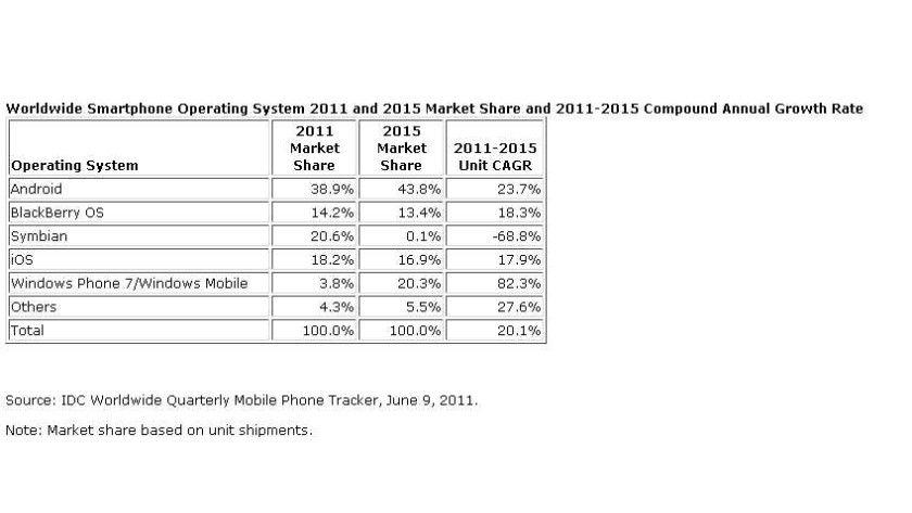 Prognose: Android wird nach Angaben von IDC auch 2015 die Nummer 1 unter den Smartphone OS sein.