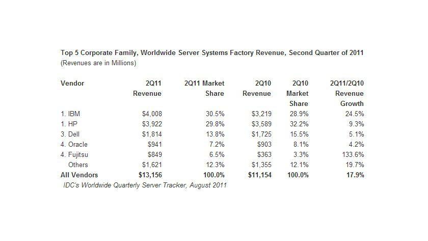 IDC: Die Veränderungen der Marktanteile im Überblick.