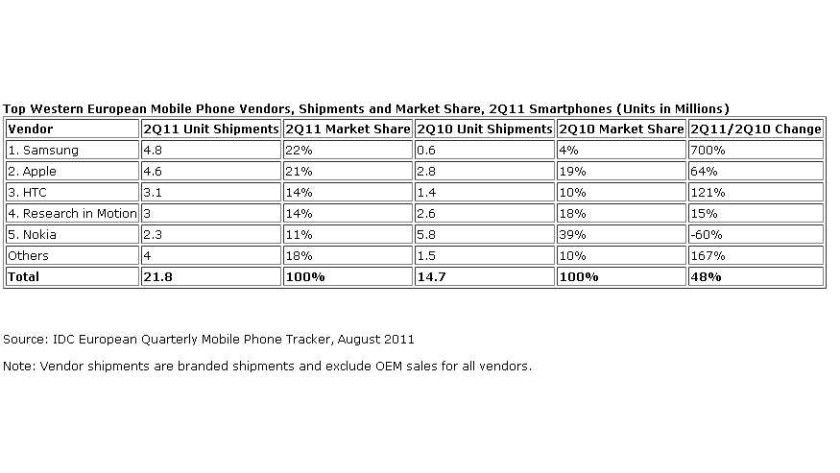 Smartphones: Im Vergleich zum Vorjahr haben sich die Verhältnisse deutlich verändert.