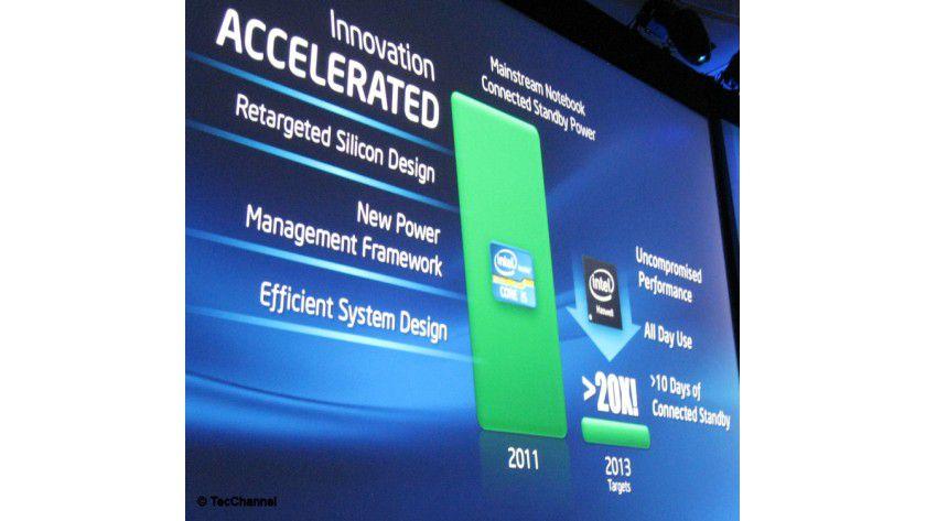Haswell: Die Energieaufnahme im Standby-Mode soll um den Faktor 20 sinken. Gleichzeitig bleibt das System online.