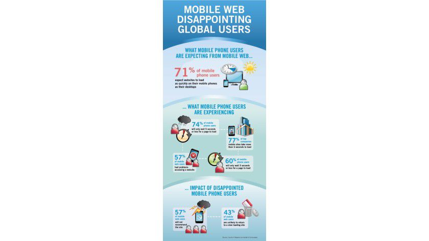 Erwartungshaltung: Vom mobilen Web wird eine höhere Performance erwartet, so zumindest die Compuware-Studie.