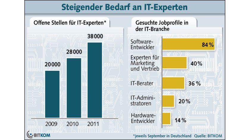 Arbeitsmarkt: Laut Branchenverband BITKOM ist der Bedarf an IT-Experten gestiegen.