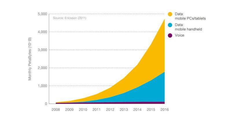 Zuwachs: Die neue Studie von Ericsson sieht einen massiven Anstieg bei mobilen Datenverbindungen. Die Sprachnutzung steigt dagegen nur minimal.