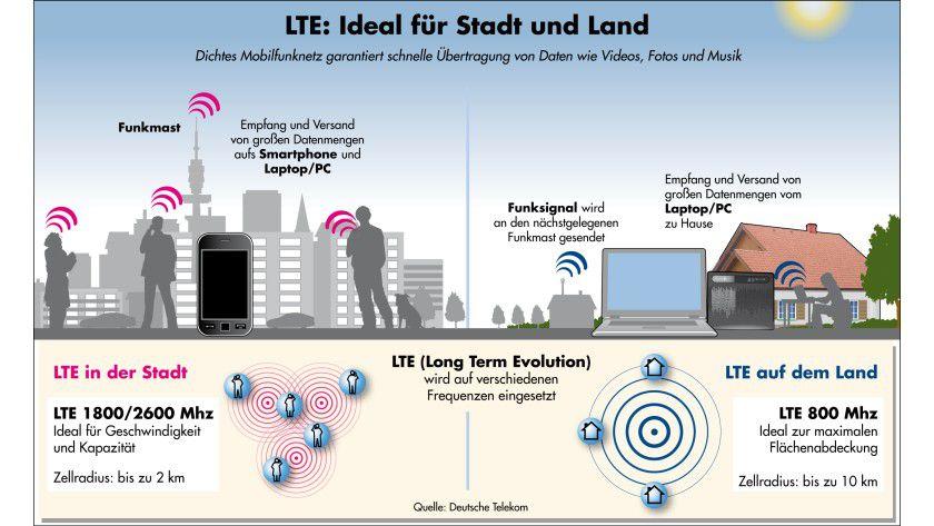 LTE-Netz: In den städtischen Telekom-LTE-Netzen kommt meist die 1800-MHz-Technik zum Einsatz.