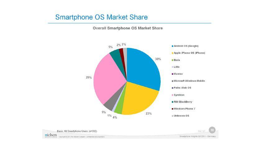 Smartphone-OS: Laut der Nielsen-Untersuchung rangiert Symbian bei der aktuellen Nutzung noch vor iOS.