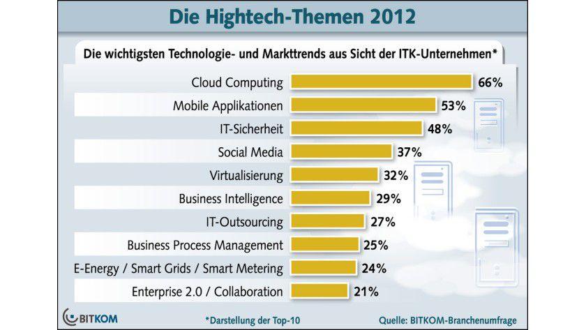 Hightech-Trends 2012: Cloud Computing ist nach Ansicht der Unternehmen nach wie vor eines der bestimmenden Themen in diesem Jahr.