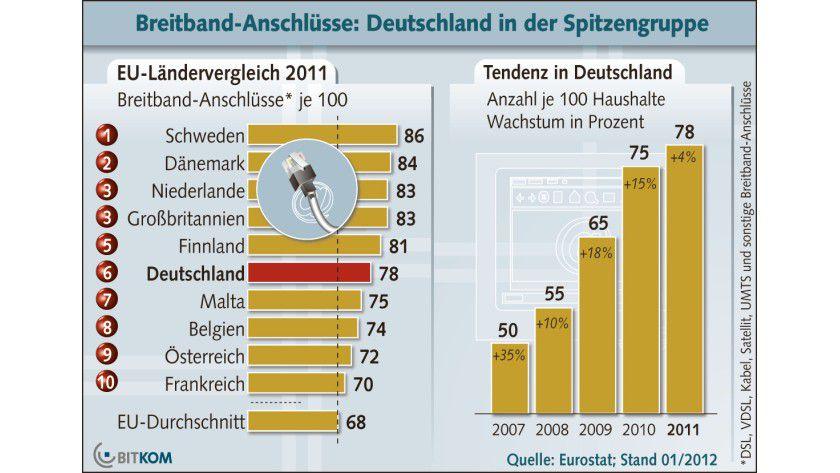 Breitbandversorgung: Deutschland reiht sich im EU-Ländervergleich jetzt auf Rang 6 ein.
