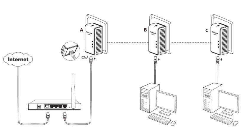 Vernetzung leicht gemacht: Mit den Powerline-Adaptern lässt sich das Hausstromnetz zur Datenübertragung nutzen.
