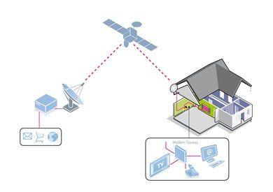 Internet per Satellit: Tooway nutzt den KA-Sat-Satelliten von Eutelsat.