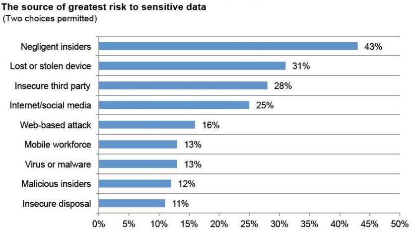 Risikofaktor Mitarbeiter: Dies sind laut IBM die größten Sicherheitsrisiken in Unternehmen.