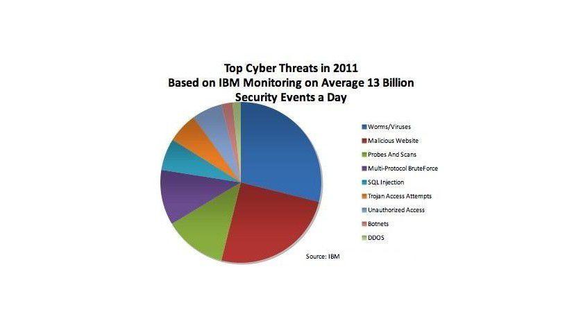 Risikoverteilung: So verteilten sich laut Cyber Threat Report 2011 von IBM die Cyber-Angriffe auf Unternehmen.