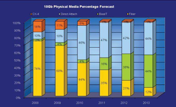 Hauptdarsteller: Laut Intel wird sich 10GBase-T bei 10-Gigabit-Ethernet - neben Direct Attach (DC) - zur dominierenden Kabel- und Verbindungstechnik entwickeln.