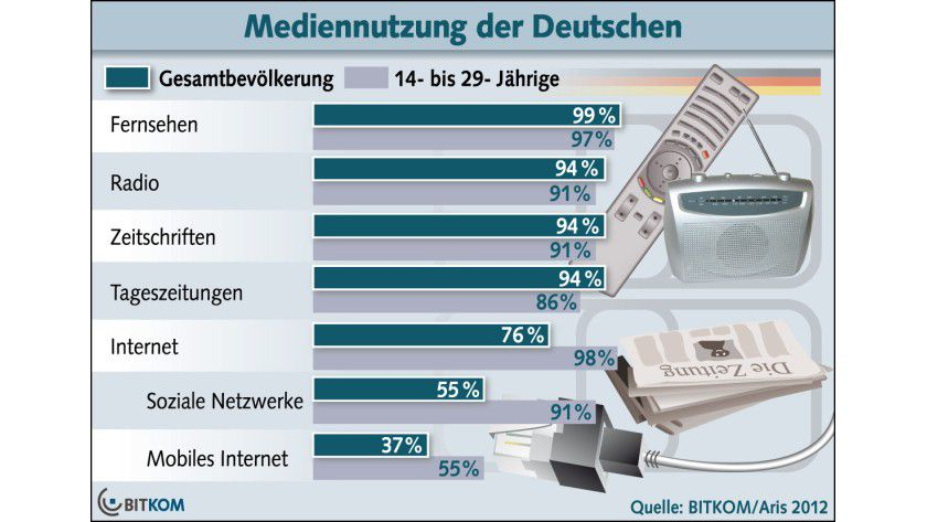 Mediennutzung: Bei den 14- bis 29-jährigen liegt das Internet vorne.
