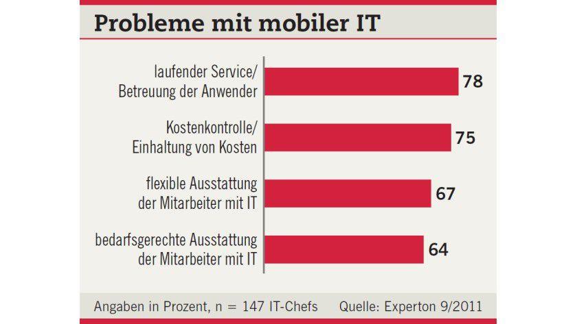 Dass Unternehmen Tablet-PCs und andere private Endgeräte nicht einbinden, liegt oft am Fehlen geeigneter IT-Mitarbeiter. Das zeigt eine Umfrage der Experton Group.