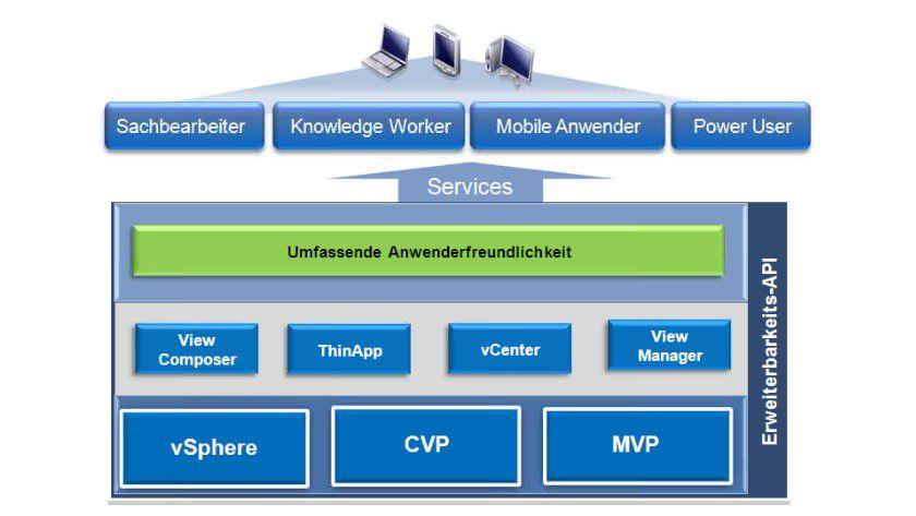 Technische Details: Die Architektur von View basiert auf vSphere, der Client Virtualization Platform (CVP) und MVP (Mobile Virtualization Platform). Zur Verwaltung dienen der View Manager und der View Composer.