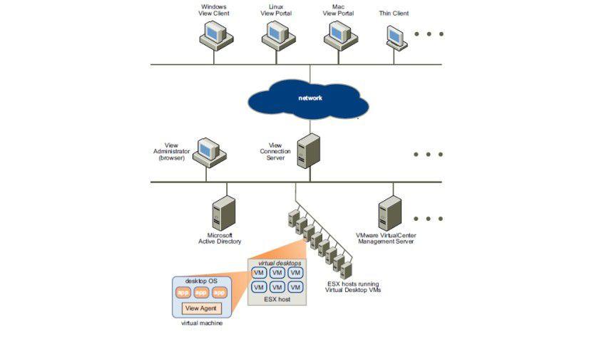 Kontakt bitte: die Netzwerkarchitektur einer VMware-View-Umgebung.