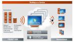 Desktop-Virtualisierung mit VDI: Ratgeber - Virtual-Desktop-Infrastruktur richtig dimensionieren - Foto: Pironet NDH