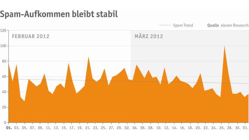 Details: Das Spam-Aufkommen blieb im Februar und März 2012 auf hohem Niveau stabil.