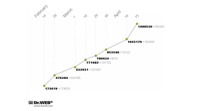 Ansteckend: Am 15. April umfasste das Win32.Rmnet.12-Botnetz bereits 1.400. 520 Hosts.