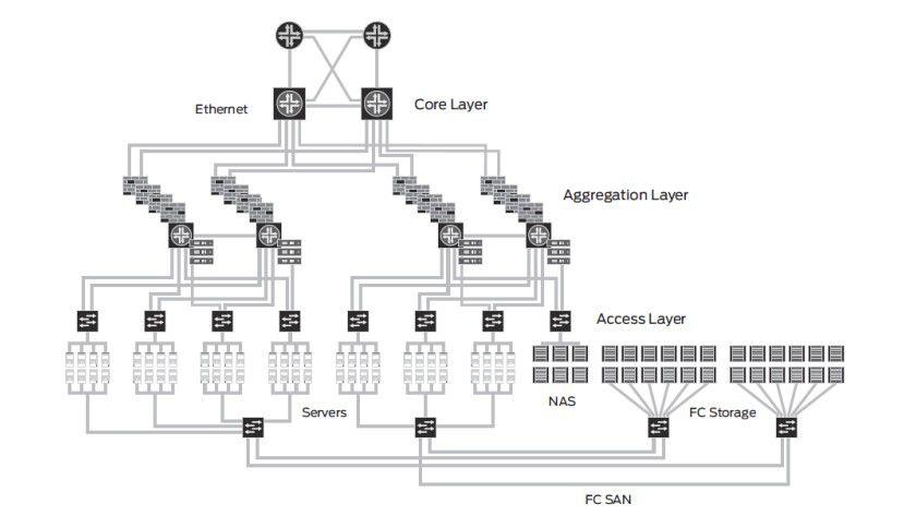 Innere Werte: So sieht der prinzipielle Aufbau einer herkömmlichen Netzwerkinfrastruktur in einem Data Center aus.