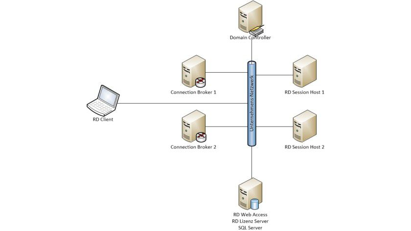 Remote desktop connection broker setup