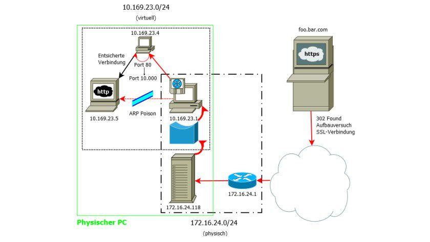 Simpel: unser Rogue Proxy im Testnetzwerk