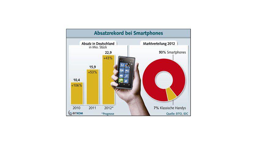 Smartphones: Der Markt für Smartphones wächst deutlich und erreicht beim Umsatz bereits 93 Prozent aller verkauften Mobiltelefone.
