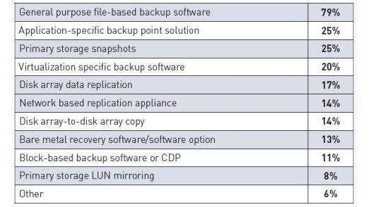 Backup-Lösungen: Laut Studie von Syncsort und UBM TechWeb verwenden Unternehmen diverse Verfahren zur Datensicherung. Viele nutzen davon mehrere Lösungen. Am häufigsten kommt noch Datei-basierende Backup-Software zum Einsatz.