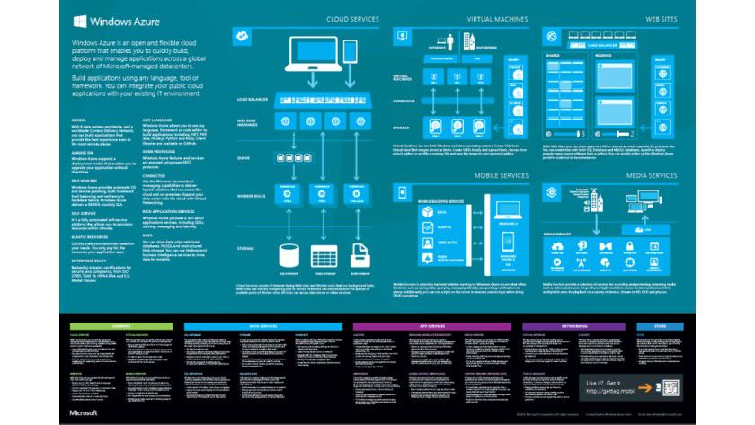Auf einen Blick: Microsoft hat die Funktionen von Windows Azure auf einem Poster zusammengestellt.