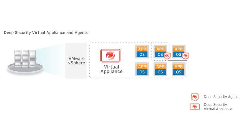 Arbeitsgemeinschaft: die Deep Security Virtual Appliance im Zusammenspiel mit virtuellen Umgebungen.