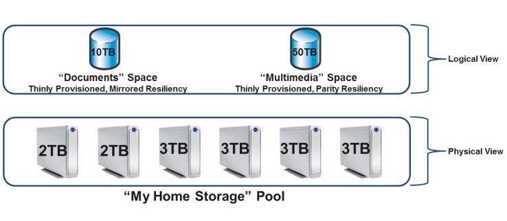Variabler Datenspeicher: Mit den Speicher-Pools kann der Anwender flexibel den internen Storage konfigurieren.