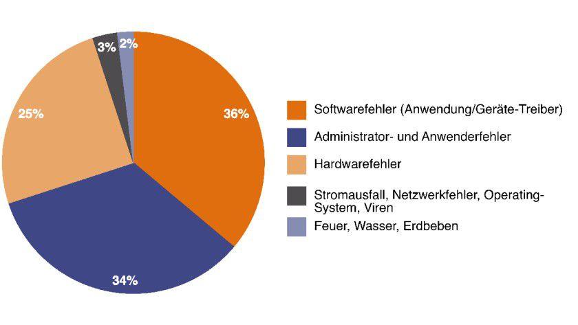 Häufigkeit der verschiedenen Ausfallursachen: 95 Prozent aller IT-Ausfälle in Unternehmen sind auf lokale Ursachen zurückzuführen.