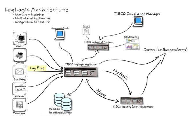 Details: Moderne Log-Management-Architekturen bieten ein zentrales IT-Data-Warehouse inklusive der Möglichkeit der Weiterleitung zu fachspezifischen Lösungen.