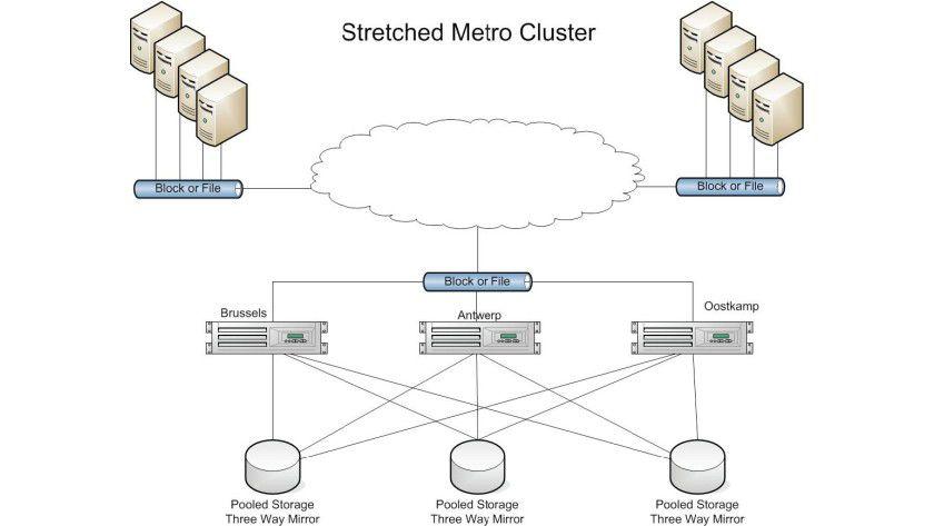 Triple: Mit ZFS sind sogar Metrocluster über drei Standorte hinweg möglich.