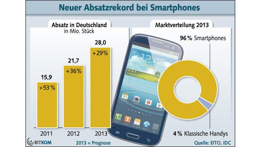 Wachstumsmarkt: Nach der Prognose des BITKOM werden hierzulande dieses Jahr 28 Millionen Smartphones abgesetzt werden. Traditionelle Handys machen nur noch vier Prozent des Marktes aus.