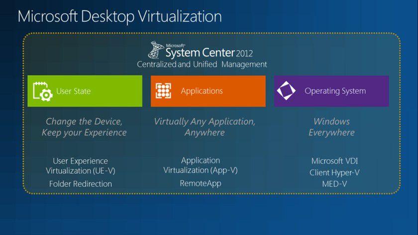 Desktop im Umbruch: Der klassische Desktop-Rechner hat ausgedient. Mit User Experience Virtualisierung (UE-V), Application Virtualisierung und VDI stehen neue Technologien am Start.