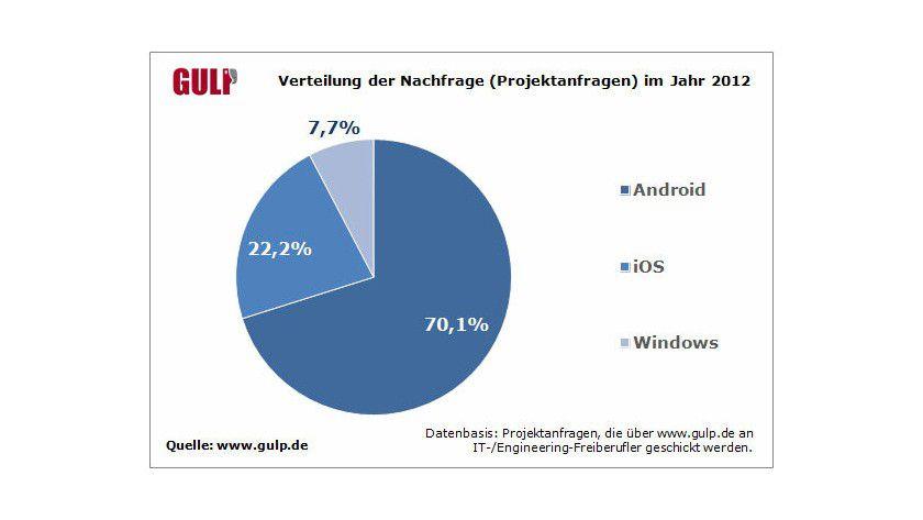 Gefragt: Bei über 70 Prozent aller Projektanfragen sind Android-App-Kenntnisse gefordert.
