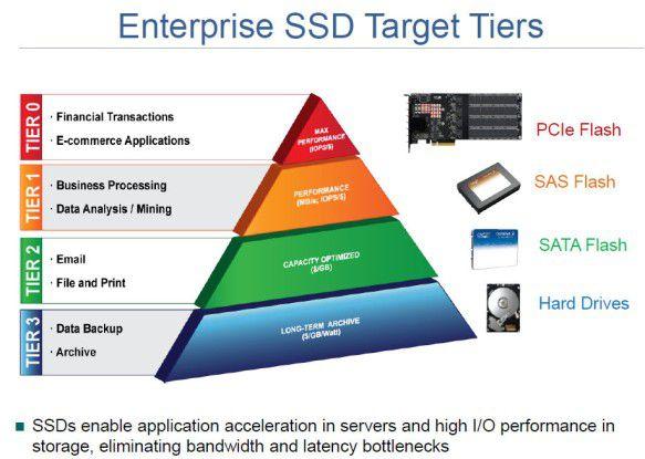 Einsatzszenarien: SSDs werden typischerweise für sehr Business-kritische Applikationen verwendet, wo es auf sehr hohe IOPS ankommt.
